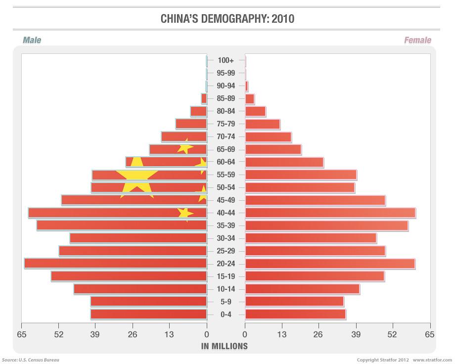 Explozia Demografica