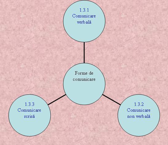 Cele 3 forme principale de comunicare în afaceri