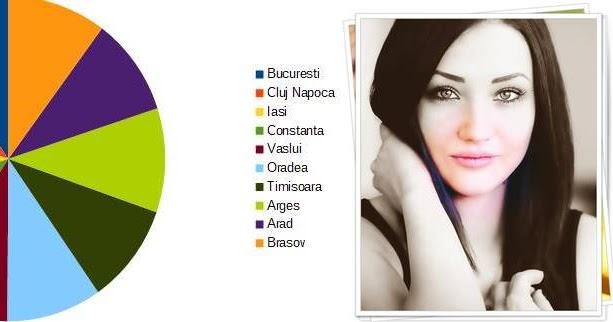 femei divortate din București care cauta barbati din Oradea